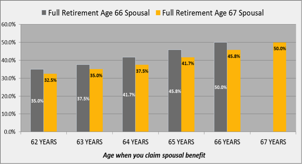 Social Security:  Types of Benefits and Marriage/Divorce Considerations